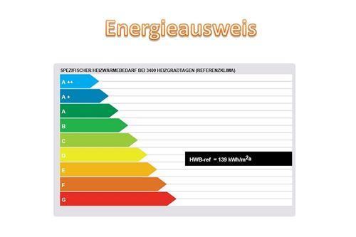 Energieausweis Ybbsstrasse